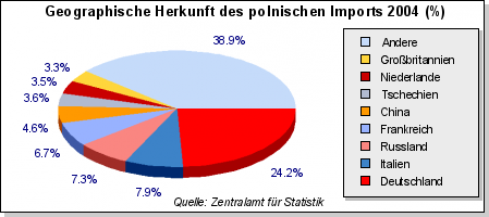 polen statistik